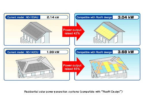 Sharp Roofit System