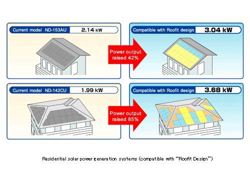Sharp Roofit System